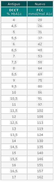 La relación entre los valores antiguos y nuevos se ilustra en la tabla