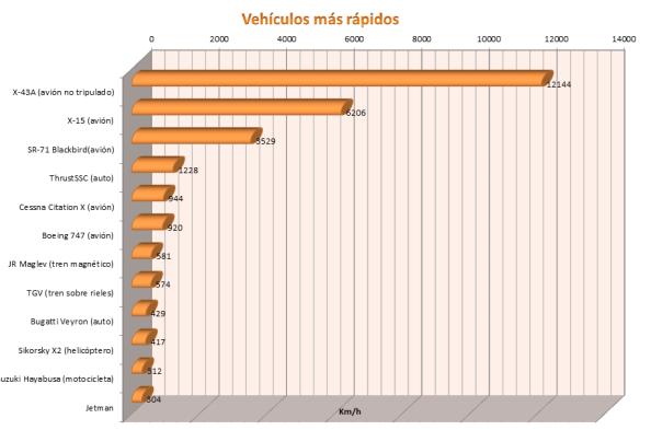 Vehículos más rápidos del mundo
